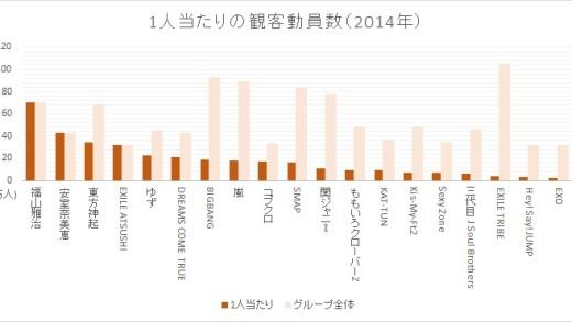 メンバー1人当たりの観客動員数TOP20 (2014年)